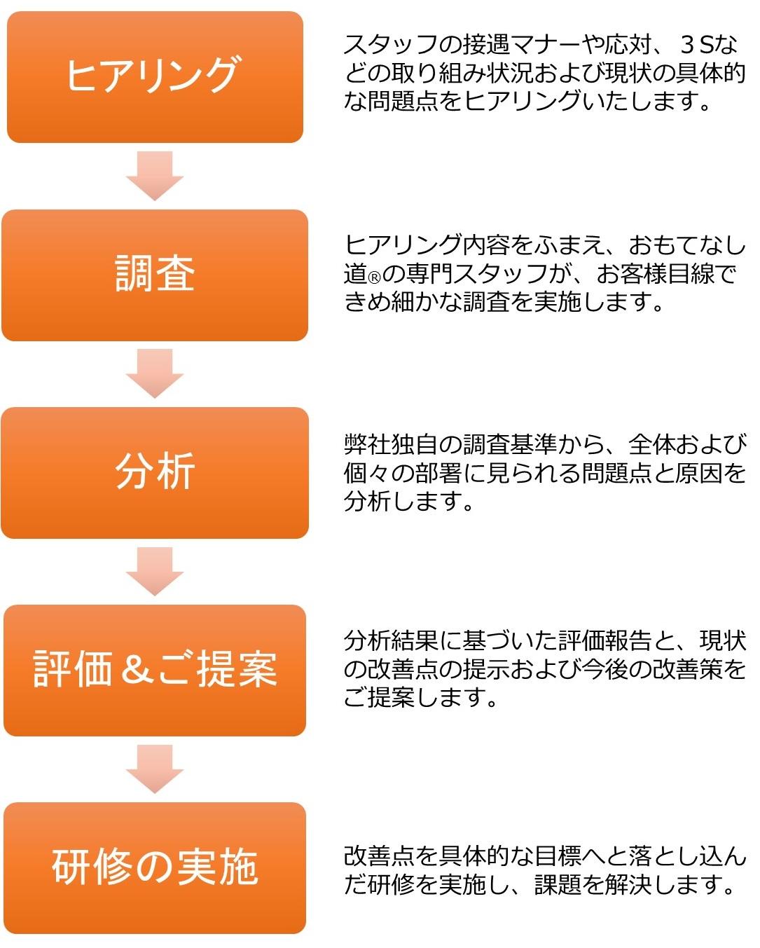 覆面調査フロー図