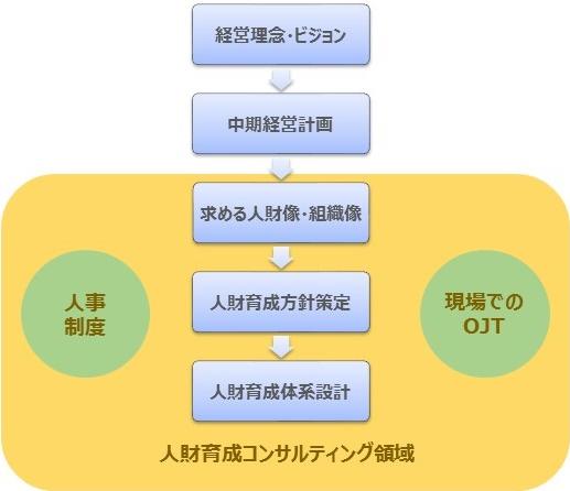 【人財コンサルティング領域】 経営理念・ビジョン、中期経営計画、求める人財像 ・組織像、人財育成方針策定、人財育成体系設計