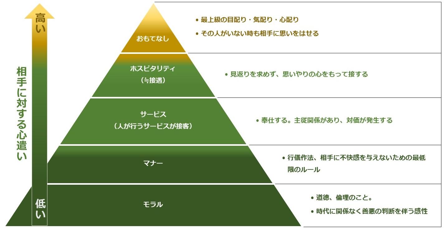 おもてなしピラミッド